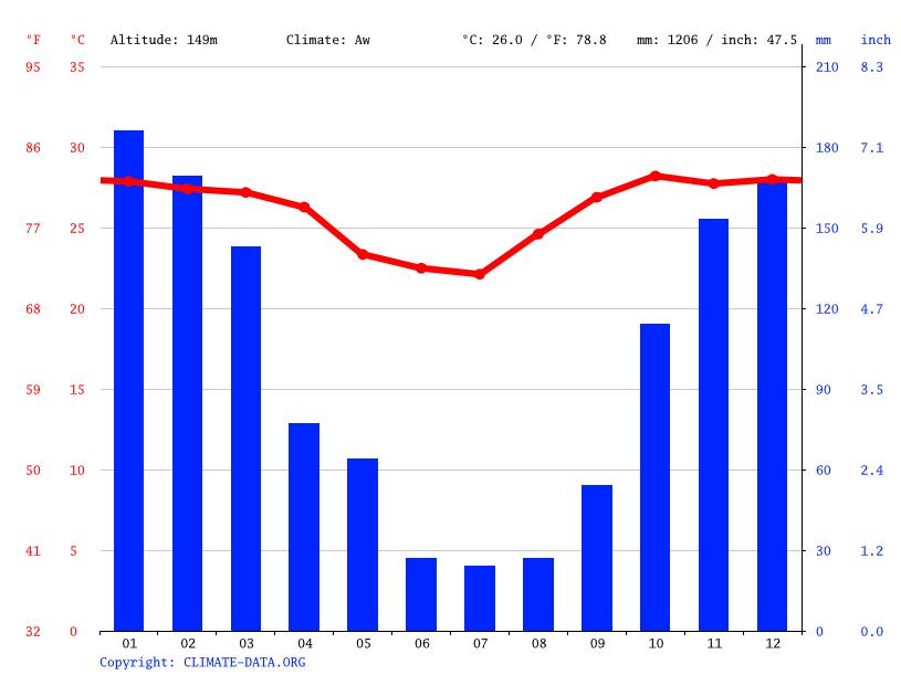 Gráfico climático, Corumbá