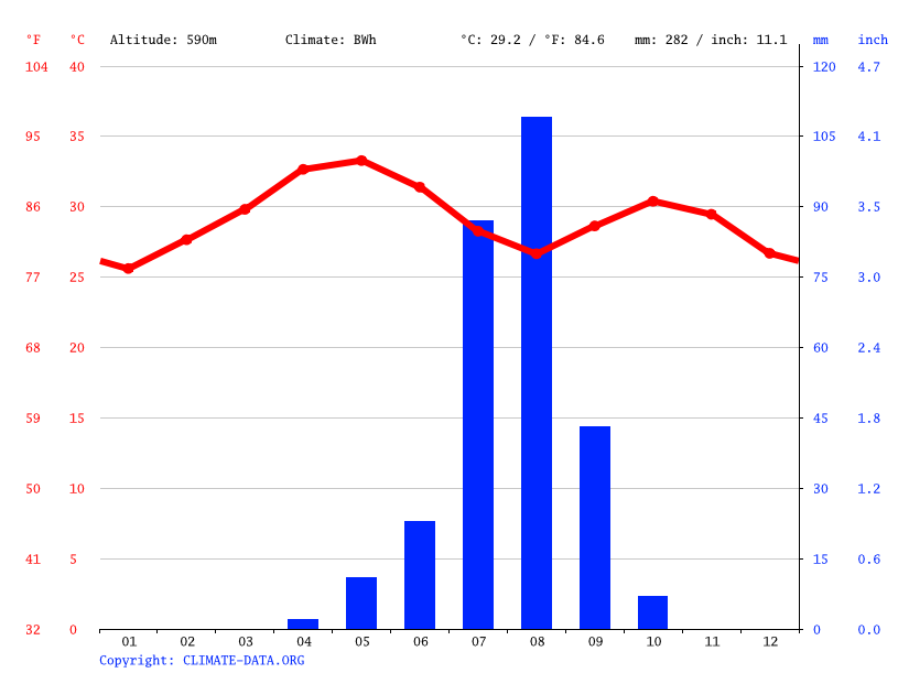 Climate graph // Weather by Month, Teseney