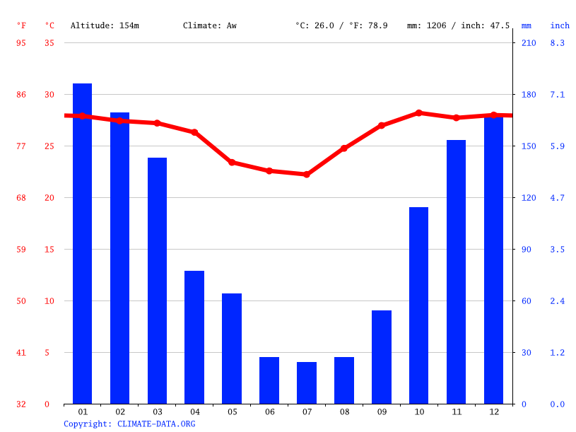Climate graph // Weather by Month, Puerto Quijarro