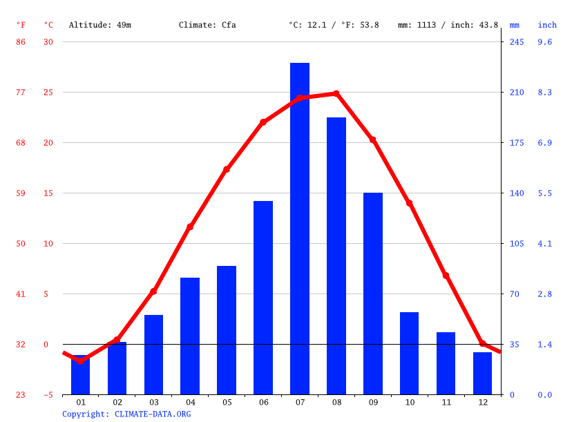 Climate graph // Weather by Month, Daejeon
