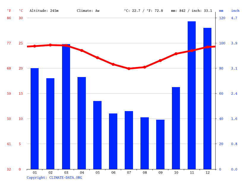 Climate graph // Weather by Month, Bandeira do Colônia
