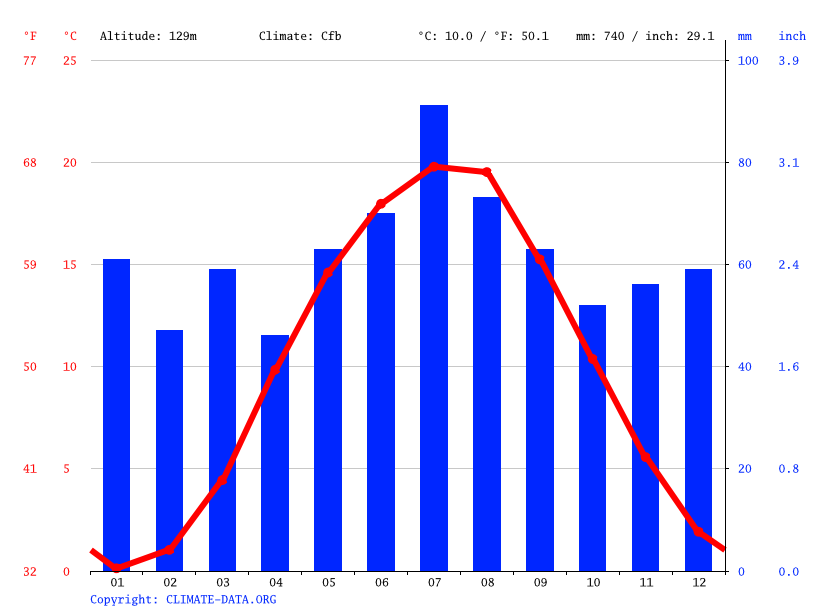 Climate graph // Weather by Month, Łęknica