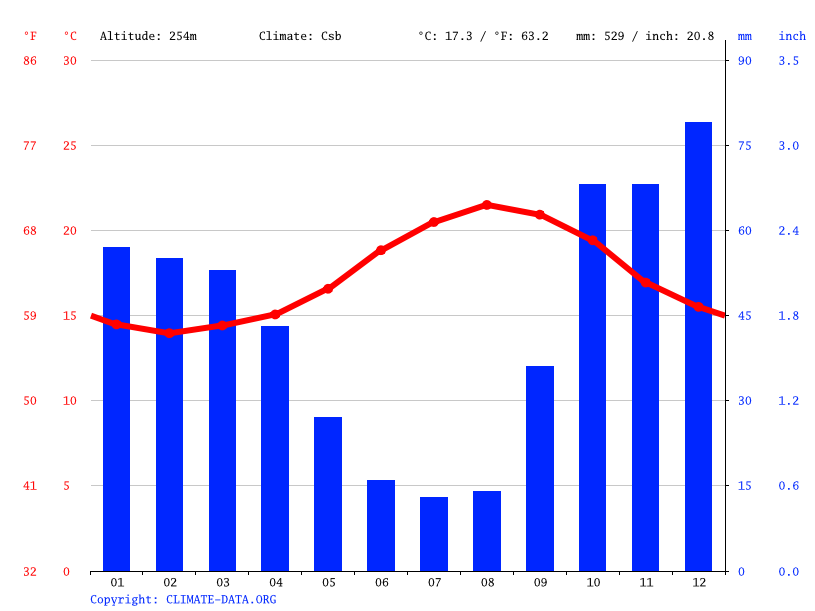 Climate graph // Weather by Month, Caniço