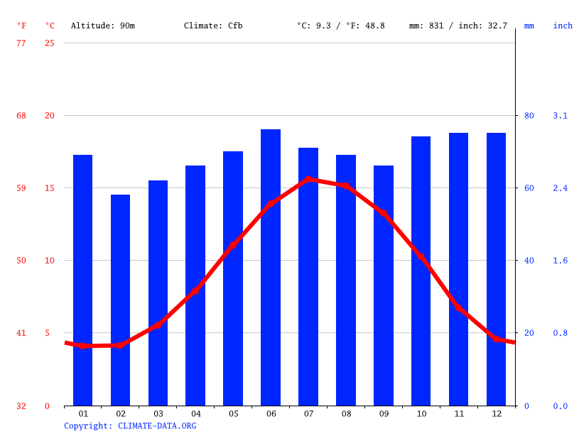 Climate graph // Weather by Month, Wrexham