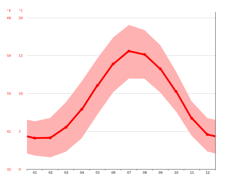 Temperature graph, Wrexham