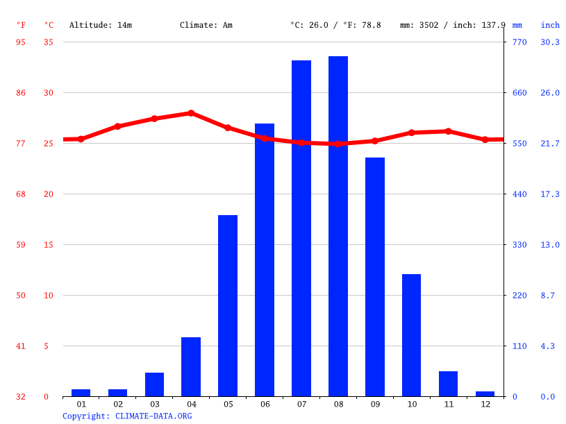 Climate graph // Weather by Month, Dawei