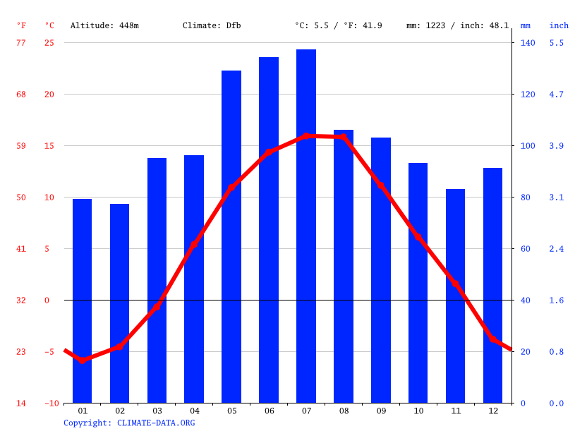 Climate graph, Rakhiv