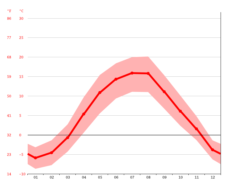 Temperature graph, Rakhiv