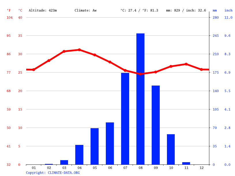 Climate graph // Weather by Month, Bobo-Dioulasso