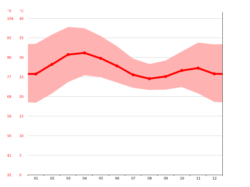 Temperature graph, Bobo-Dioulasso