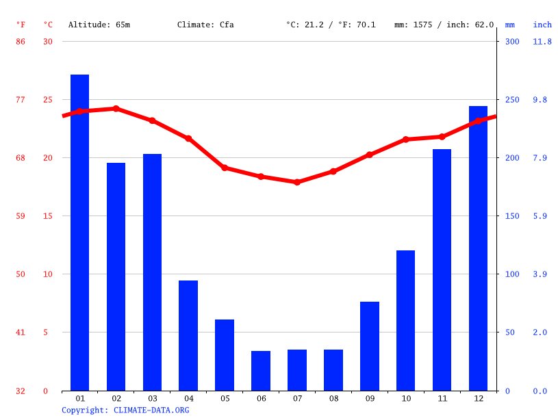 Climate graph // Weather by Month, Conrado