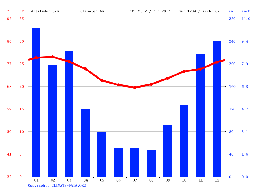 Climate graph // Weather by Month, Guia de Pacobaíba