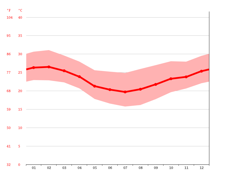 average temperature, Guia de Pacobaíba