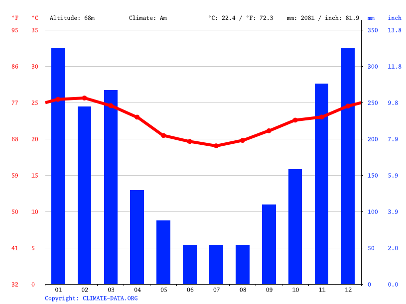 Climate graph // Weather by Month, Santo Aleixo