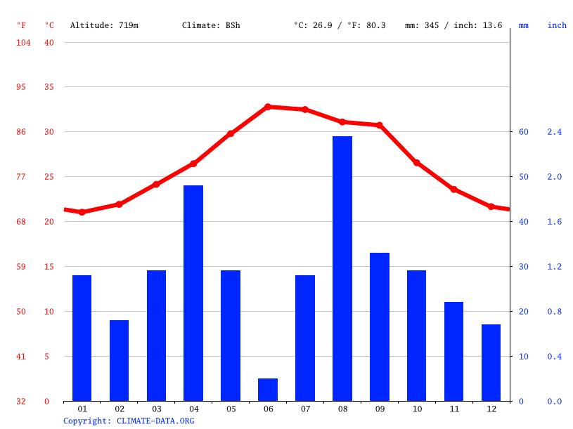 Climate graph, Ali Sabieh