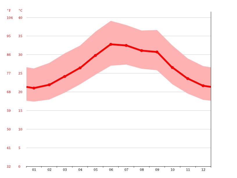 Temperature graph, Ali Sabieh