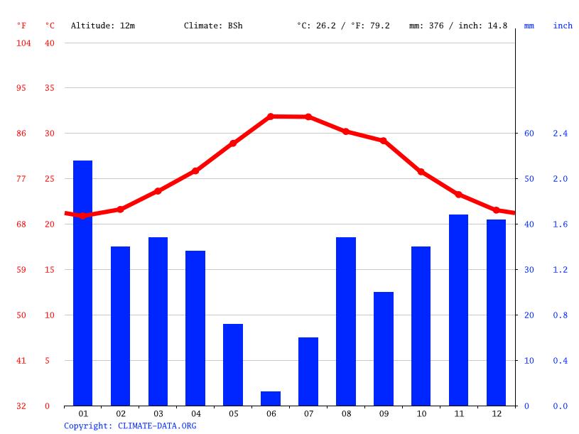 Climate graph, Tadjoura