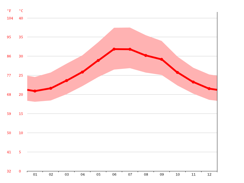 Temperature graph, Tadjoura