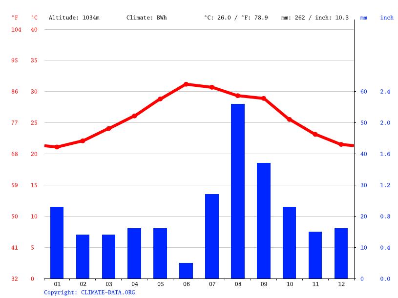 Climate graph, Randa