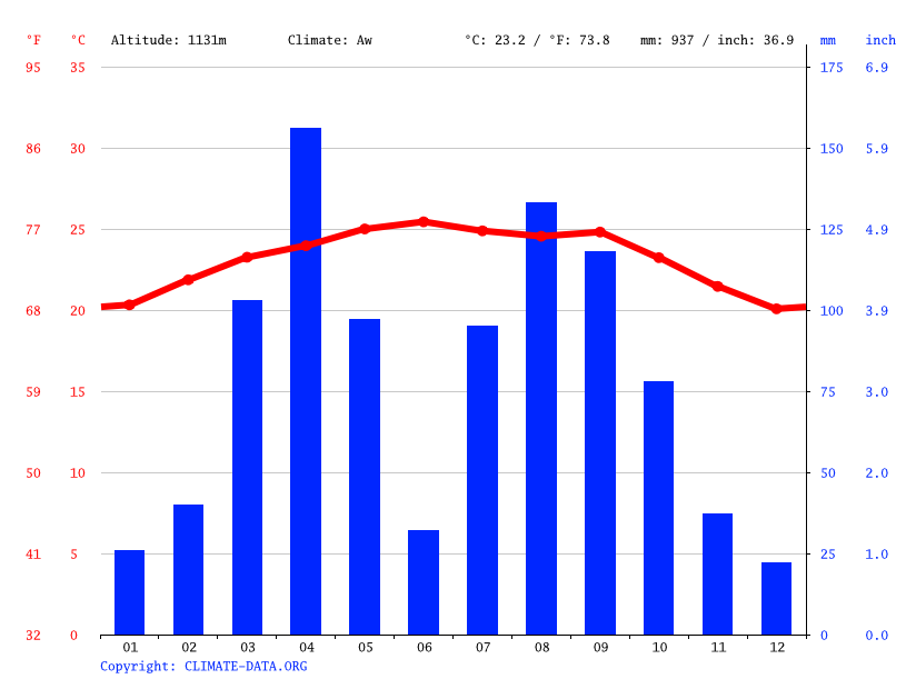 Climate graph // Weather by Month, Melka Jebdu