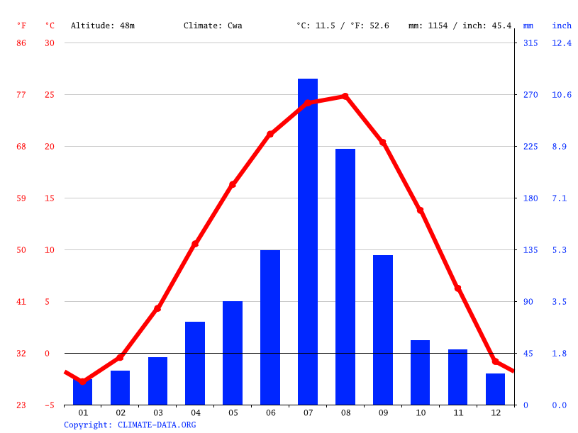 Climate graph // Weather by Month, Suwon