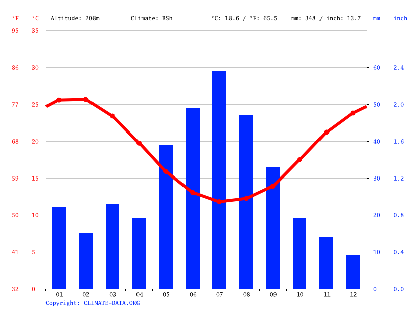 Climate graph // Weather by Month, Moora