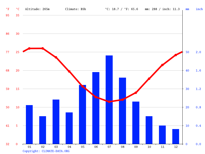Climate graph // Weather by Month, Watheroo