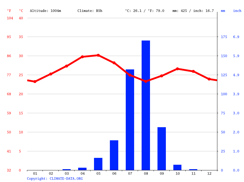 Climate graph // Weather by Month, Barentu