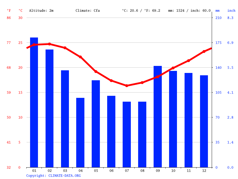 Climate graph // Weather by Month, Pântano do Sul