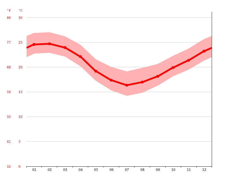 average temperature, Pântano do Sul