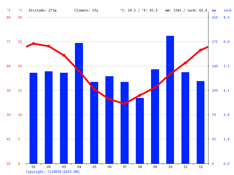 Climate graph // Weather by Month, Cati