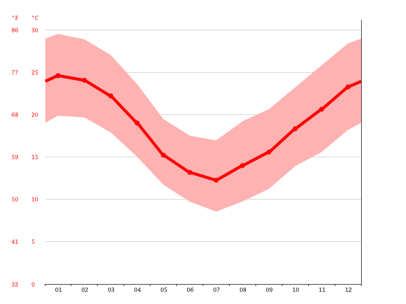 Temperature graph, Cati