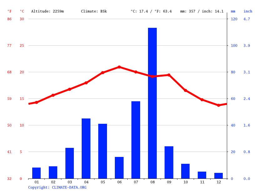 Climate graph // Weather by Month, Sana'a