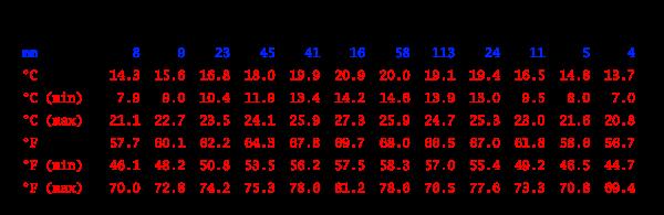 Climate table, Sanaa