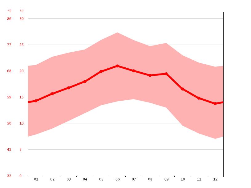 Temperature graph, Sanaa