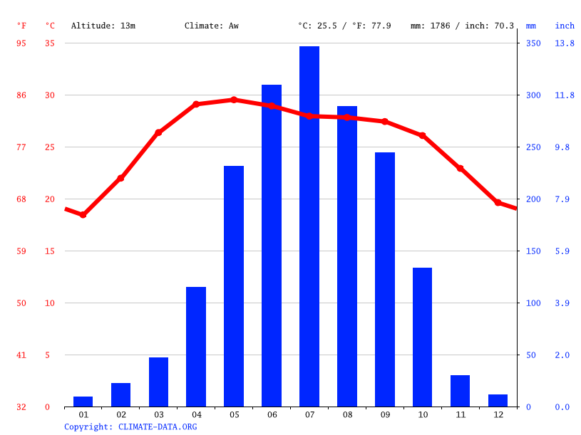 Climate graph // Weather by Month, Jessore