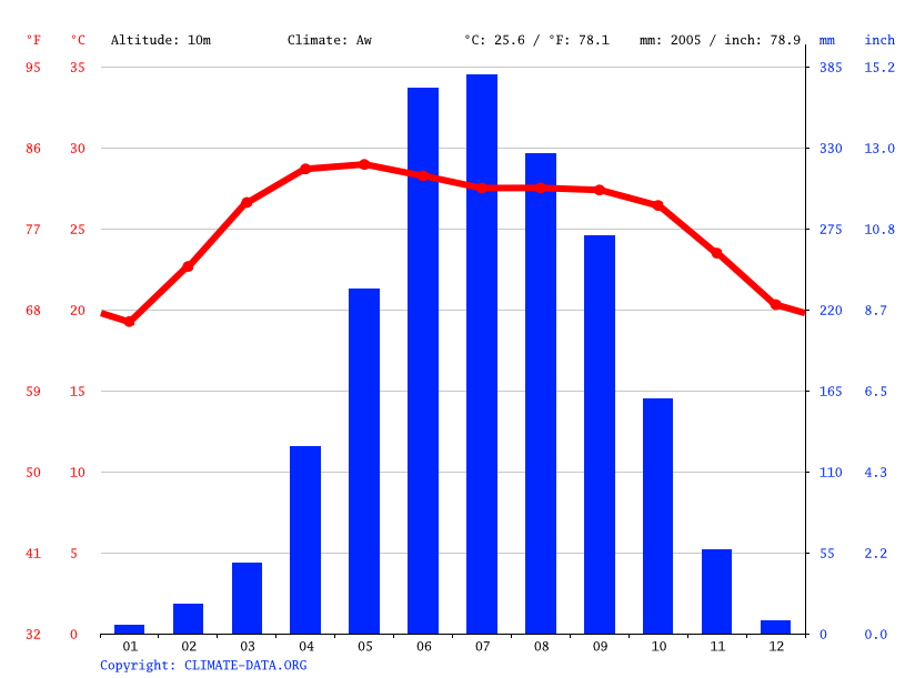 Climate graph, Barisal
