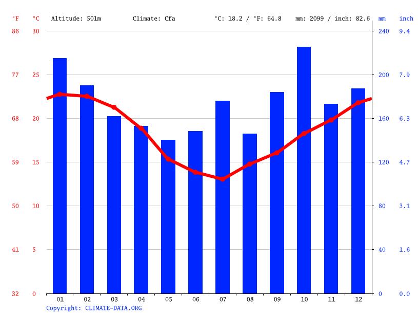 52c5f5aed Clima Francesa Baixa: Temperatura, Tempo e Dados climatológicos ...