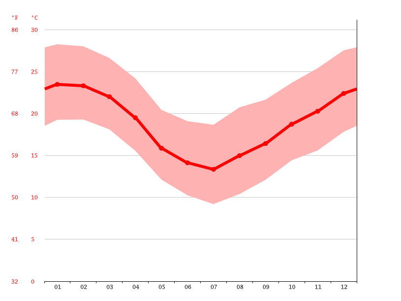Temperature graph, Santa Cruz da Concórdia