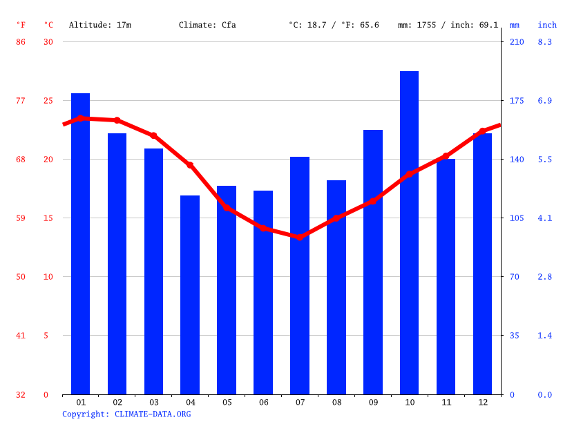 Climate graph // Weather by Month, Santa Cristina