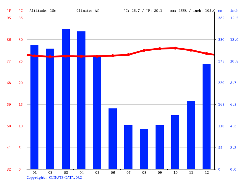 Climate graph // Weather by Month, Murutinga