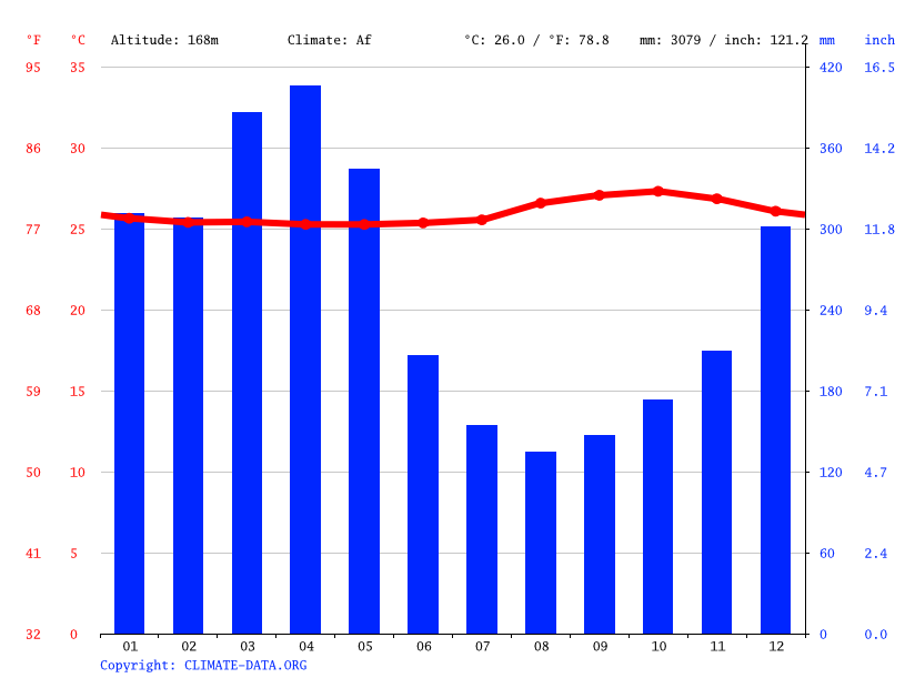 Climate graph // Weather by Month, Balbina