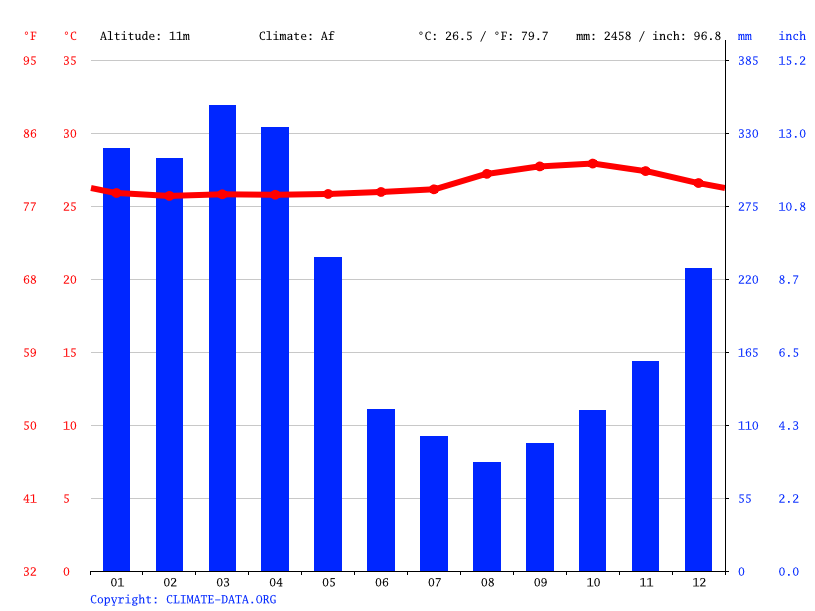 Climate graph // Weather by Month, Lago Preto