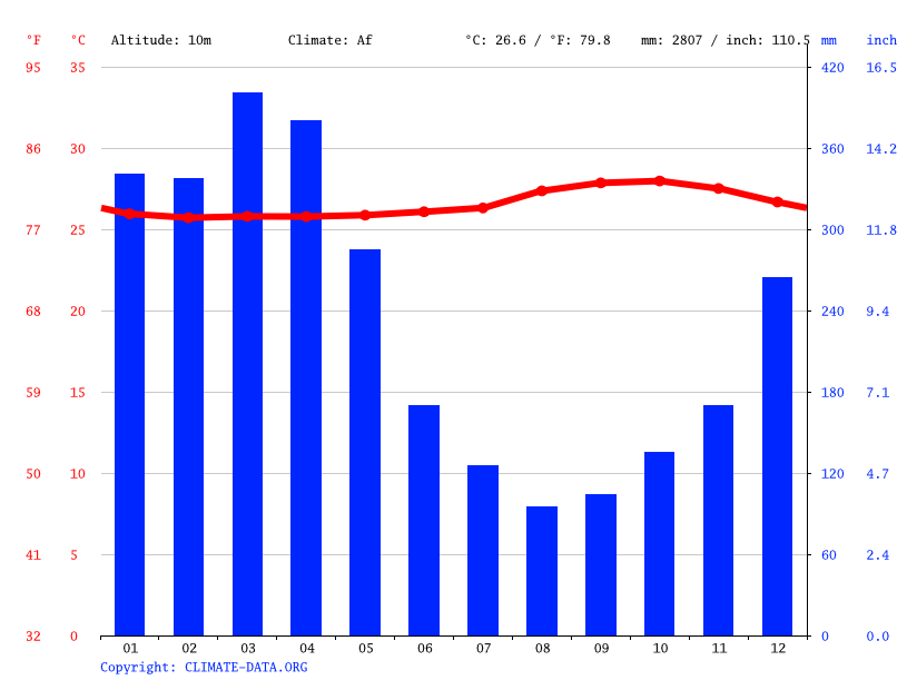 Climate graph // Weather by Month, Augusto Montenegro