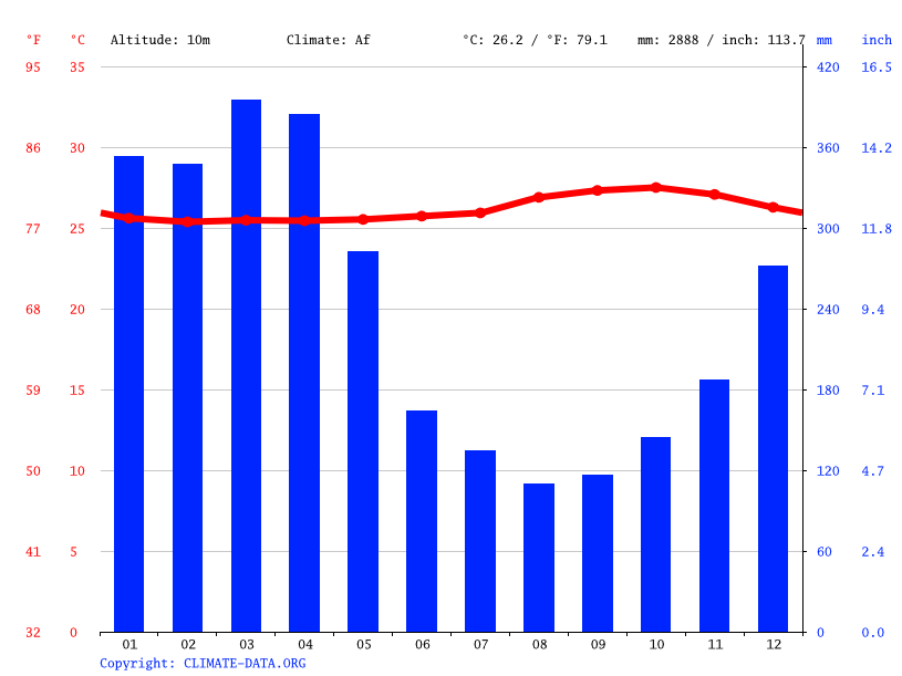 Climate graph // Weather by Month, Massauari