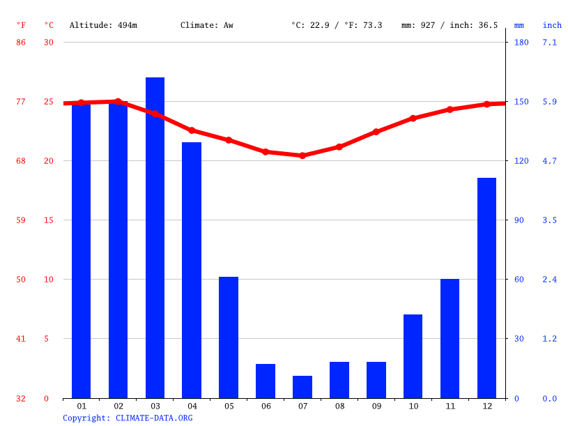 Climate graph // Weather by Month, Kilosa