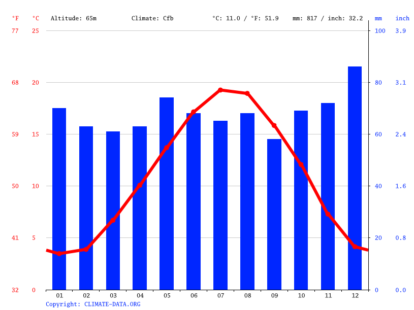Climate graph // Weather by Month, Nogentel