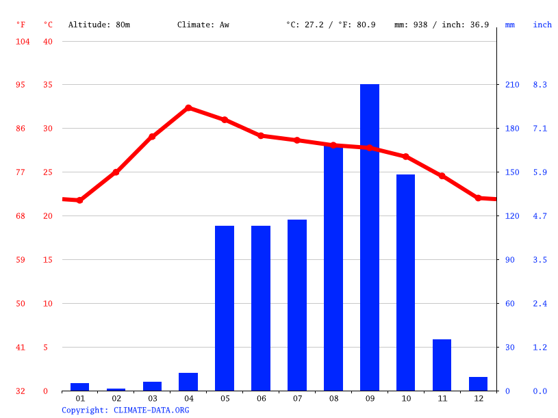Climate graph // Weather by Month, Myingyan