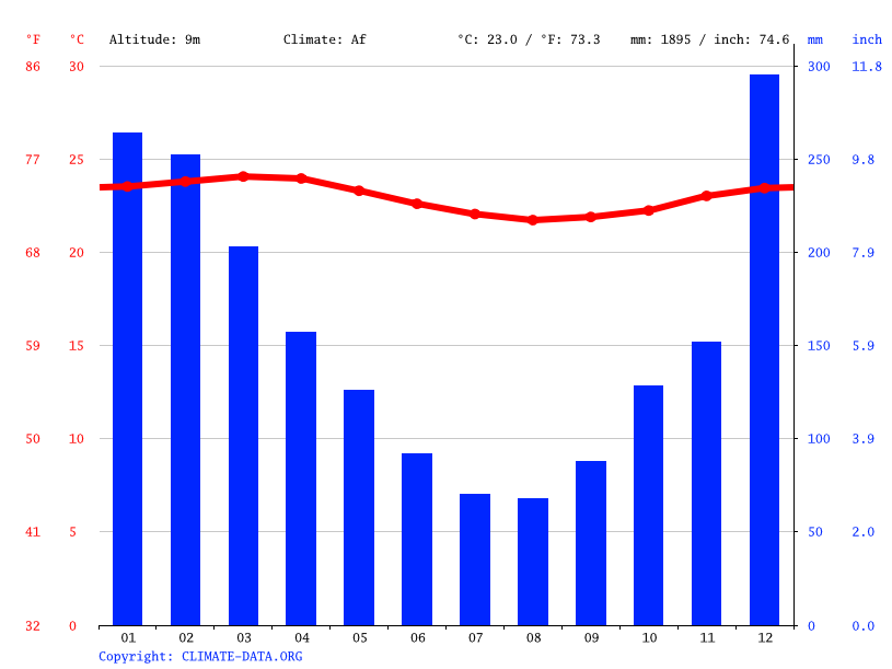 Climate graph // Weather by Month, Papeete