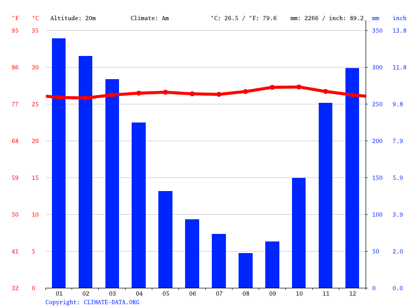 Climate graph // Weather by Month, Bekasi
